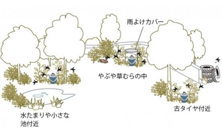 を 方法 蚊 おびき寄せる 蚊を駆除する方法ってある?夏の大敵を一網打尽にする方法 |